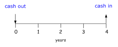 cashflowdiagram1
