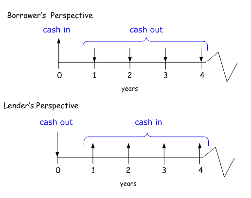 Understanding Cash Flow Diagram Stress Proof Your Money