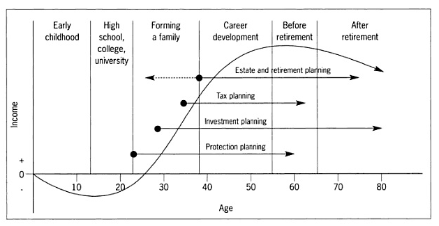 life cycle financial planning Life cycle financial planning tips  life term financial plan whatever stage you're at in your life, you're always hoping for a better and brighter future by .